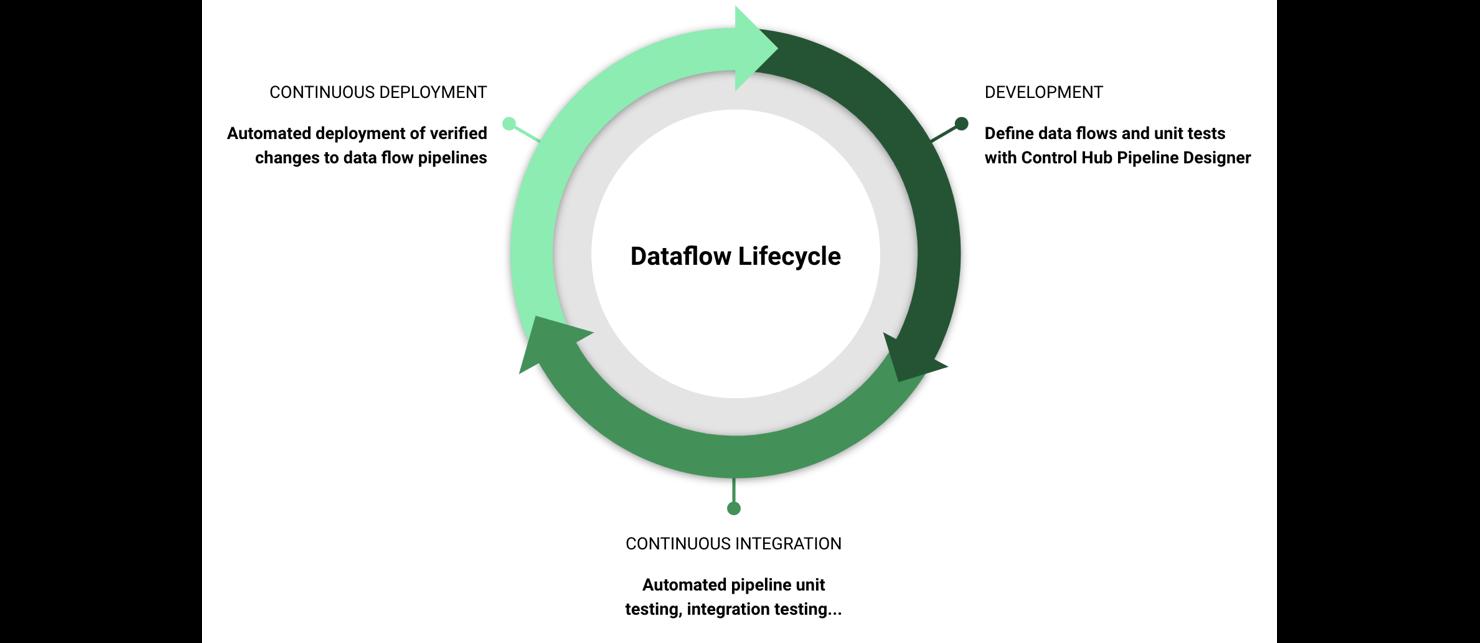 Under Consideration - StreamSets Portal | Product Roadmap